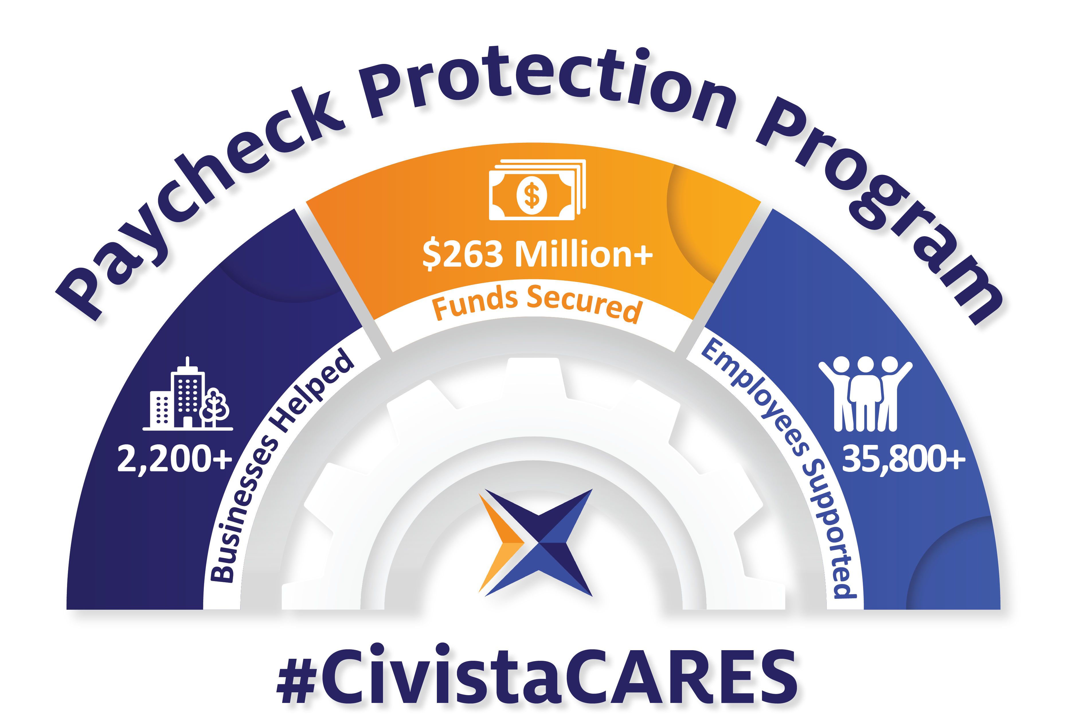 Civista Paycheck Protection Program Stats